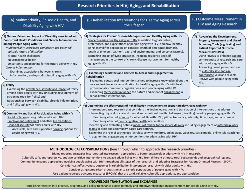Framework of Research Priorities in HIV, Aging and Rehabilitation